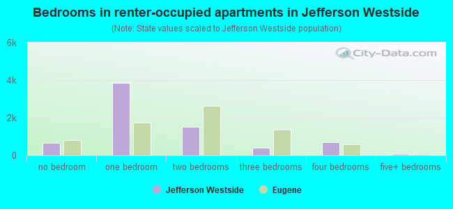 Bedrooms in renter-occupied apartments in Jefferson Westside