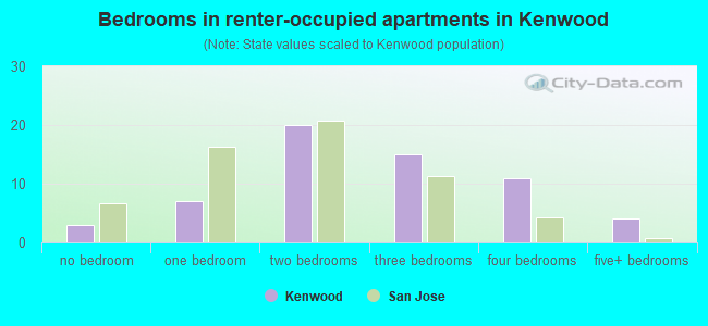 Bedrooms in renter-occupied apartments in Kenwood
