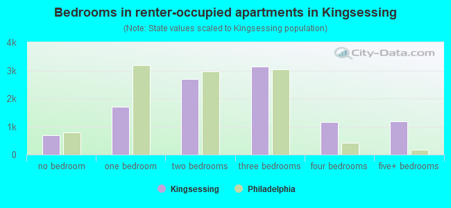 Bedrooms in renter-occupied apartments in Kingsessing