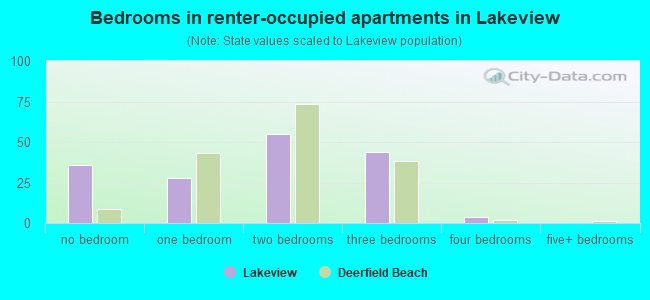 Bedrooms in renter-occupied apartments in Lakeview