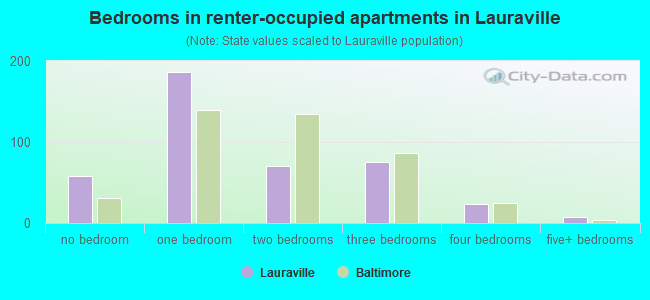 Bedrooms in renter-occupied apartments in Lauraville