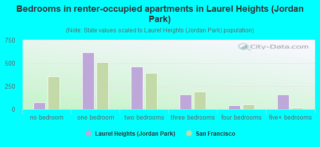 Bedrooms in renter-occupied apartments in Laurel Heights (Jordan Park)
