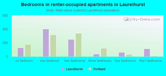 Bedrooms in renter-occupied apartments in Laurelhurst