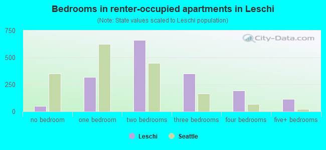 Bedrooms in renter-occupied apartments in Leschi