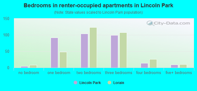 Bedrooms in renter-occupied apartments in Lincoln Park