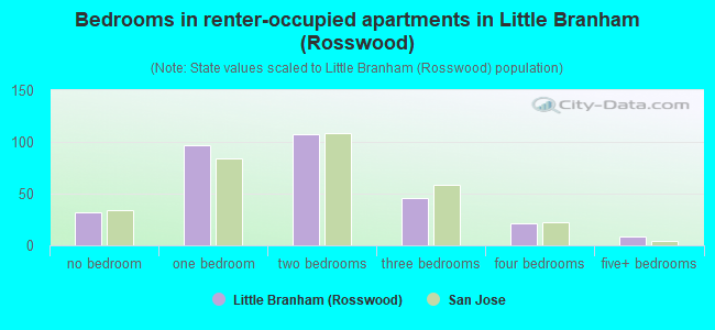 Bedrooms in renter-occupied apartments in Little Branham (Rosswood)