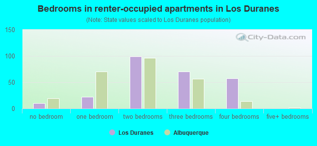 Bedrooms in renter-occupied apartments in Los Duranes
