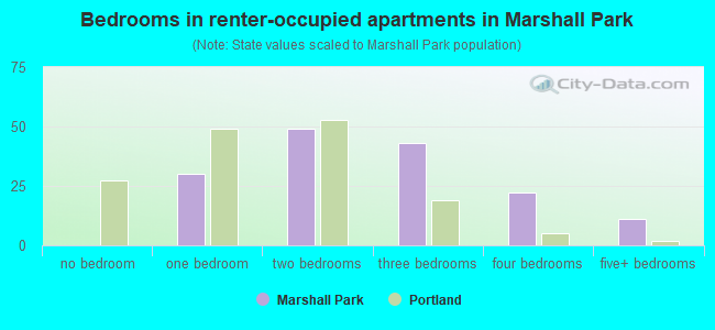 Bedrooms in renter-occupied apartments in Marshall Park