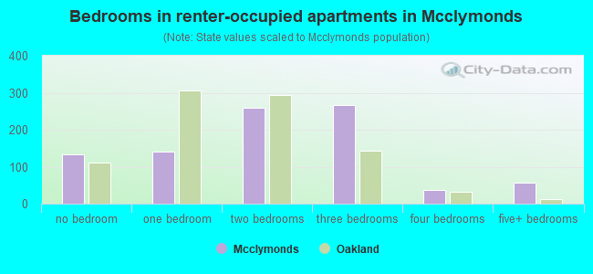 Bedrooms in renter-occupied apartments in Mcclymonds