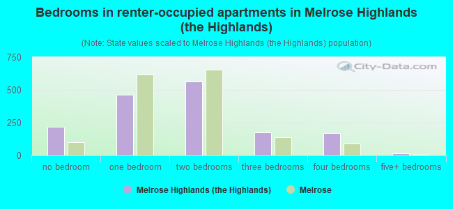 Bedrooms in renter-occupied apartments in Melrose Highlands (the Highlands)