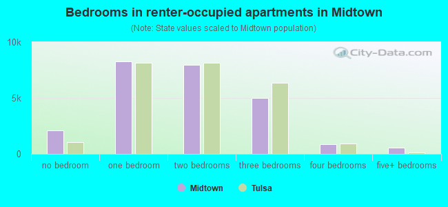 Bedrooms in renter-occupied apartments in Midtown