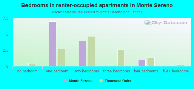 Bedrooms in renter-occupied apartments in Monte Sereno