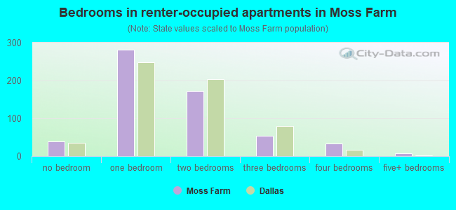 Bedrooms in renter-occupied apartments in Moss Farm