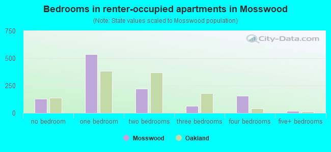 Bedrooms in renter-occupied apartments in Mosswood