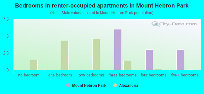 Bedrooms in renter-occupied apartments in Mount Hebron Park