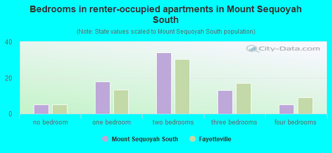 Bedrooms in renter-occupied apartments in Mount Sequoyah South