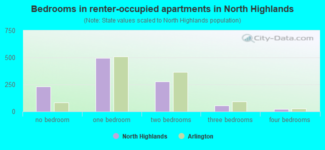 Bedrooms in renter-occupied apartments in North Highlands
