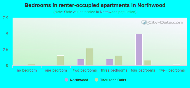 Bedrooms in renter-occupied apartments in Northwood