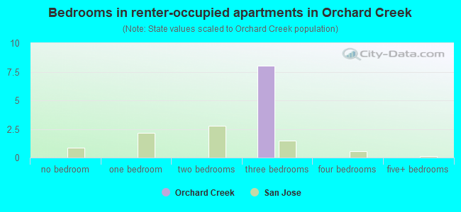 Bedrooms in renter-occupied apartments in Orchard Creek