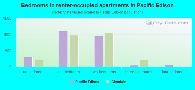 Bedrooms in renter-occupied apartments in Pacific Edison