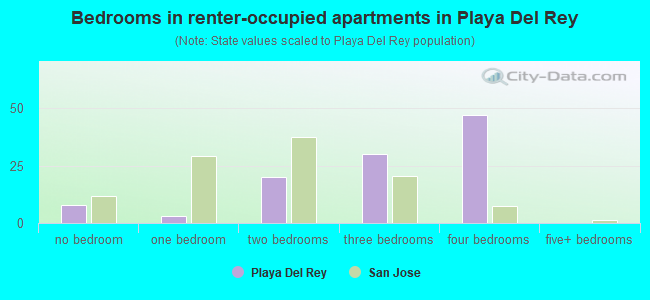 Bedrooms in renter-occupied apartments in Playa Del Rey