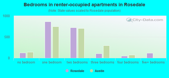 Bedrooms in renter-occupied apartments in Rosedale
