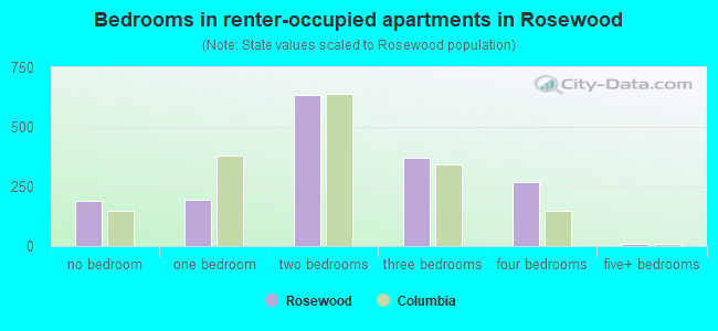 Bedrooms in renter-occupied apartments in Rosewood