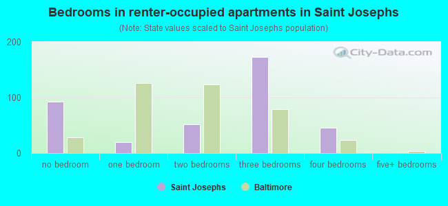 Bedrooms in renter-occupied apartments in Saint Josephs