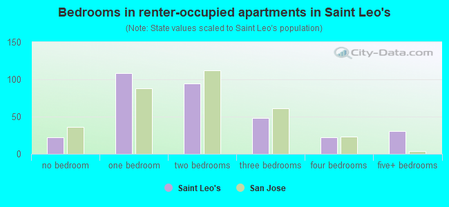 Bedrooms in renter-occupied apartments in Saint Leo's