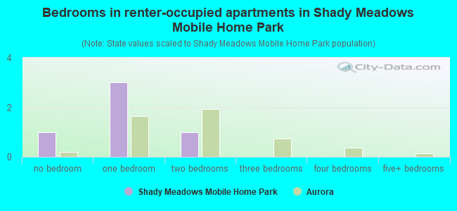 Bedrooms in renter-occupied apartments in Shady Meadows Mobile Home Park