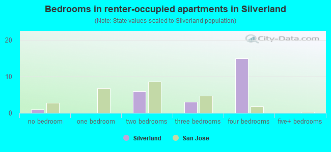 Bedrooms in renter-occupied apartments in Silverland