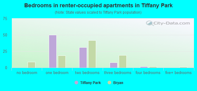 Bedrooms in renter-occupied apartments in Tiffany Park