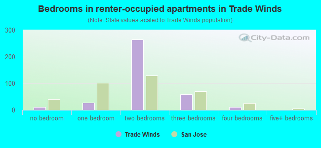 Bedrooms in renter-occupied apartments in Trade Winds