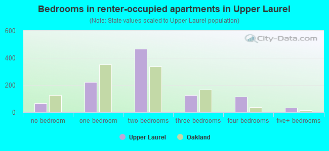 Bedrooms in renter-occupied apartments in Upper Laurel