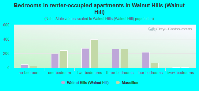 Bedrooms in renter-occupied apartments in Walnut Hills (Walnut Hill)
