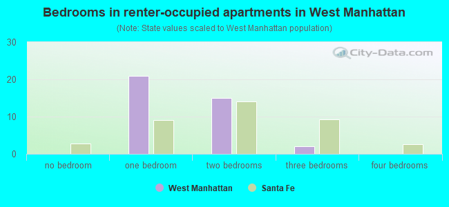 Bedrooms in renter-occupied apartments in West Manhattan