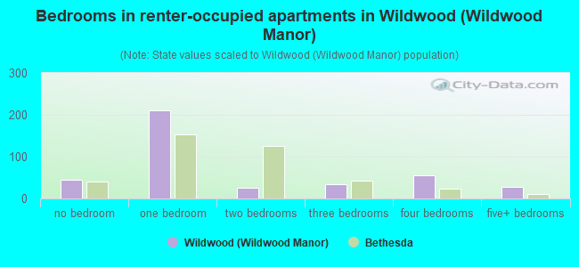 Bedrooms in renter-occupied apartments in Wildwood (Wildwood Manor)