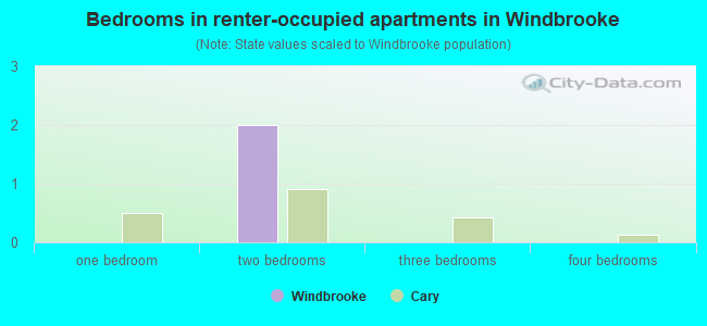 Bedrooms in renter-occupied apartments in Windbrooke