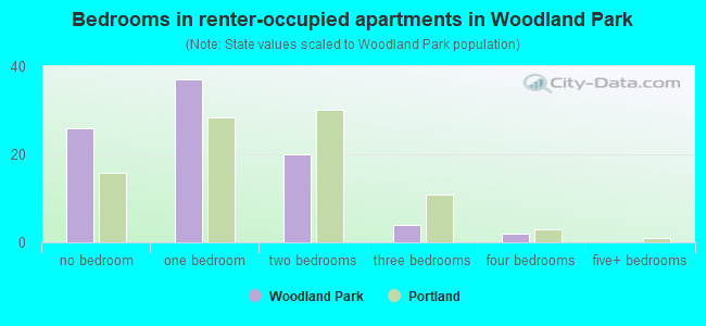 Bedrooms in renter-occupied apartments in Woodland Park