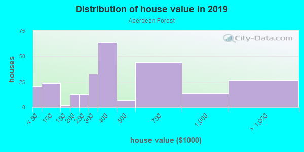 House/condo value distribution in Aberdeen Forest in Atlanta, GA neighborhood, block, subdivision, or community
