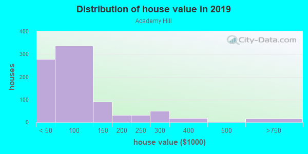 House/condo value distribution in Academy Hill in Chester, PA neighborhood, block, subdivision, or community