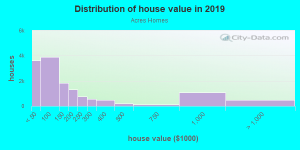 House/condo value distribution in Acres Homes in Houston, TX neighborhood, block, subdivision, or community