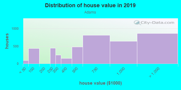 House/condo value distribution in Adams in Seattle, WA neighborhood, block, subdivision, or community