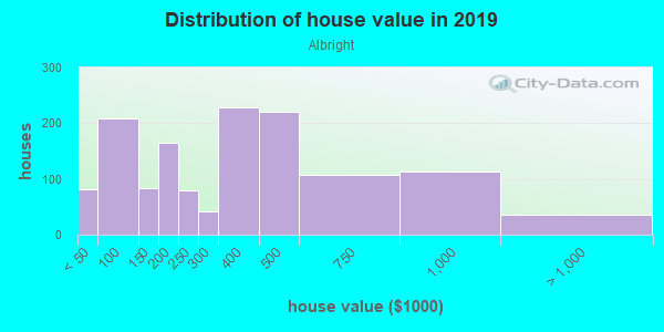 House/condo value distribution in Albright in Buffalo, NY neighborhood, block, subdivision, or community