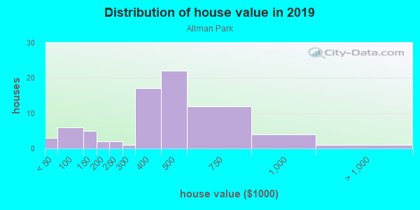 House/condo value distribution in Allman Park in Vancouver, WA neighborhood, block, subdivision, or community