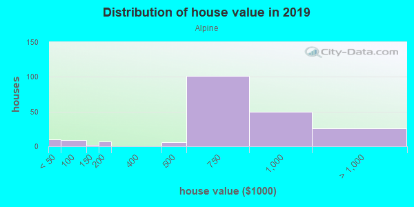 House/condo value distribution in Alpine in Alpine, CA neighborhood, block, subdivision, or community