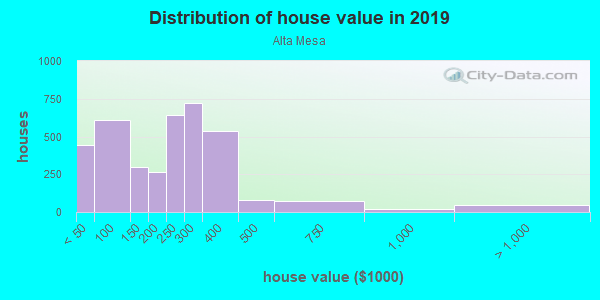 House/condo value distribution in Alta Mesa in Mesa, AZ neighborhood, block, subdivision, or community