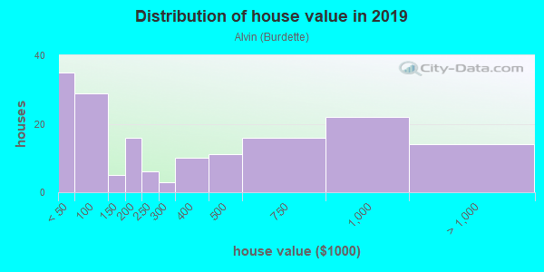 House/condo value distribution in Alvin in San Jose, CA neighborhood, block, subdivision, or community