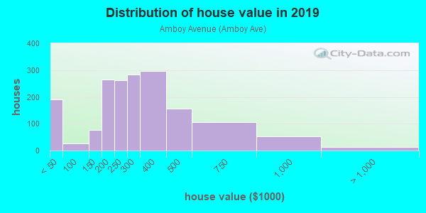 House/condo value distribution in Amboy Avenue in Perth Amboy, NJ neighborhood, block, subdivision, or community