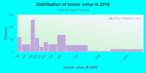 House/condo value distribution in American River Parkway in Sacramento, CA neighborhood, block, subdivision, or community